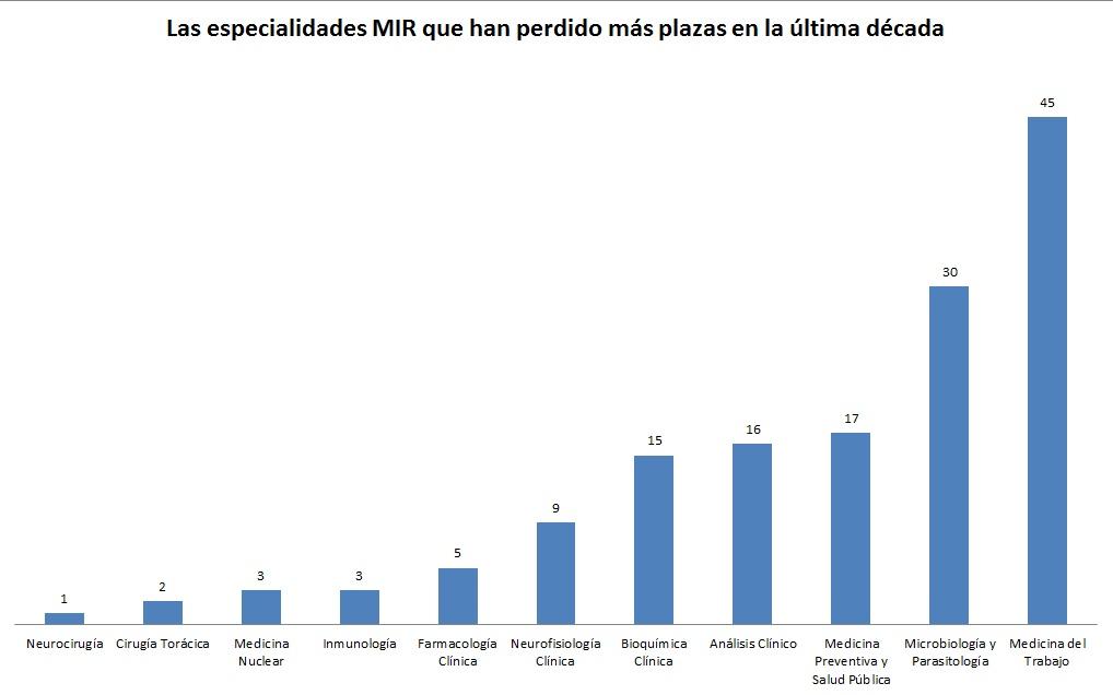 Las especialidades con reducción de plazas MIR durante la última década.