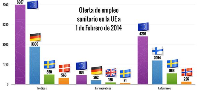 La Ue Ofrece Nuevos Empleos En El Sector Sanitario
