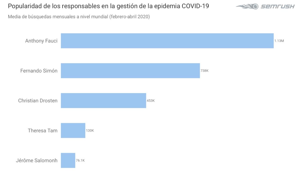 popularidad responsables gestión covid19