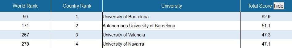 Los resultados del National Taiwan University Ranking.