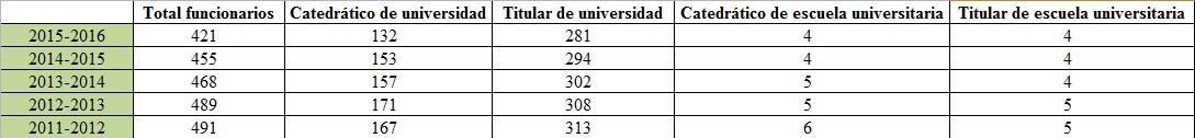 Evolución de catedráticos y titulares en las facultades de Medicina.