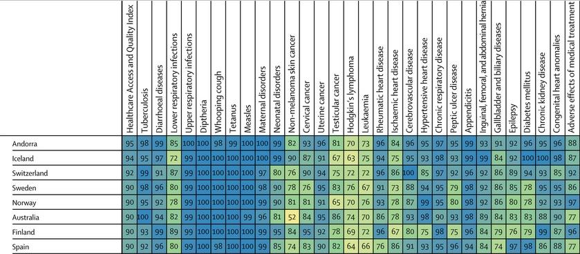Los resultados de la clasificación de la revista 'The Lancet'.