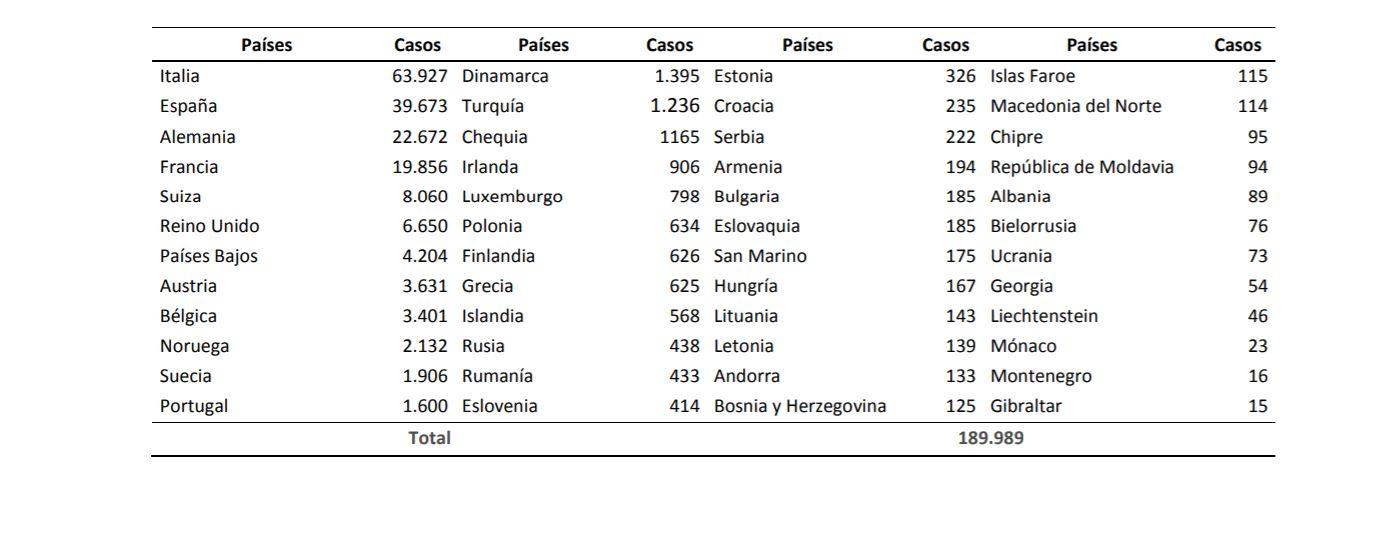Casos confirmados de COVID-19 en Europa.(Datos consultados a las 8:00 horas del 24.03.2020)