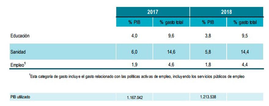 Tabla del PIB