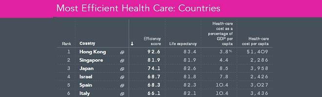 España es el 5º país del mundo en eficiencia sanitaria.