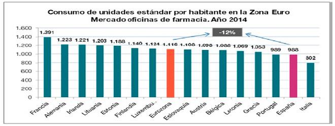 Espa a pa s de la eurozona que menos medicamentos de farmacia consume - Oficinas de consumo ...