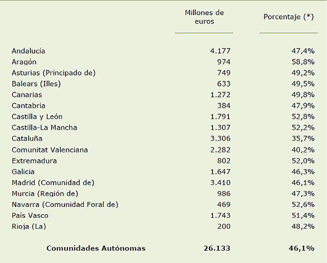 Sueldos del sns millones menos en 5 a os for Sueldos del ministerio del interior