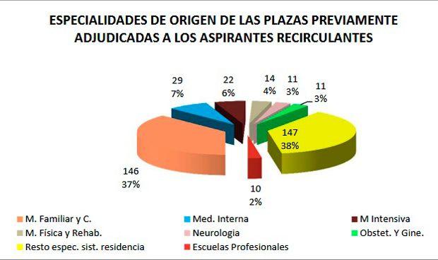 #2MIR17: Medicina de Familia lidera la 'recirculación' entre especialidades
