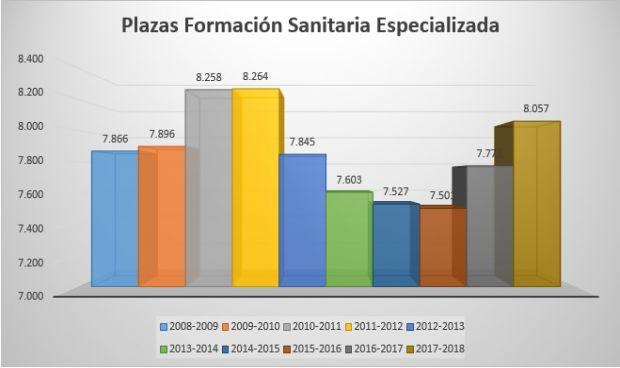 #2MIR18: Las plazas de formación sanitaria alcanzan su máximo desde 2012