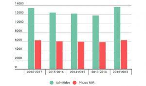 ¿Cómo ha evolucionado el número de admitidos al MIR en los últimos años?