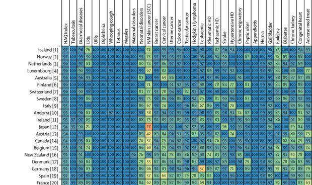 ¿Dónde es más fuerte y dónde más débil la sanidad española?