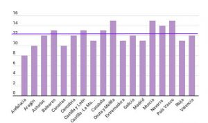 ¿En qué regiones están mejor y peor pagadas las horas extra de los médicos?