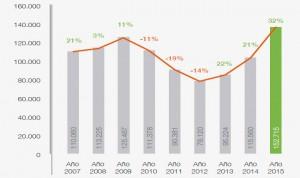 ¿En qué productos gasta más en publicidad la industria farmacéutica?