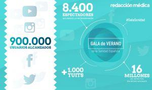 #GalaSanidad: 900.000 usuarios se suman al evento por las redes sociales