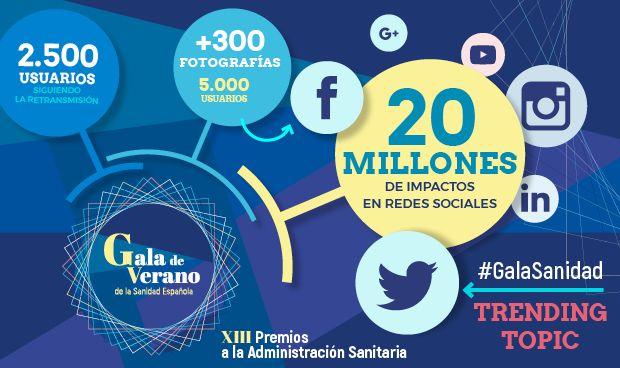 #GalaSanidad, líder indiscutible: 20 millones de impactos en redes sociales