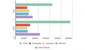 La 'otra Medicina' en España: menos homeopatía y más acupuntura