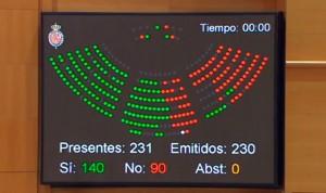 'No' del Senado a ceder competencias sanitarias al País Vasco