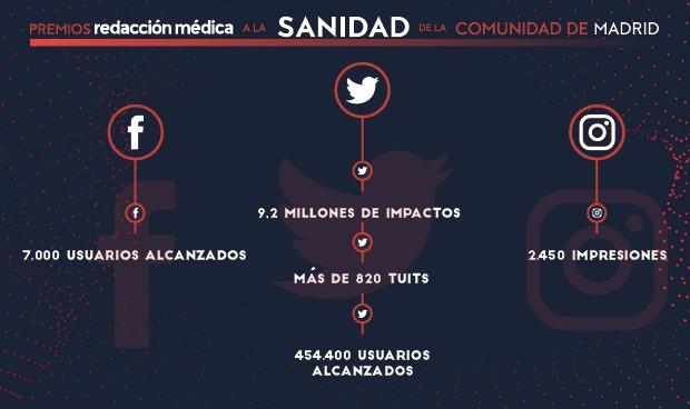 #PremiosMadrid, récord en impactos en redes en unos premios regionales