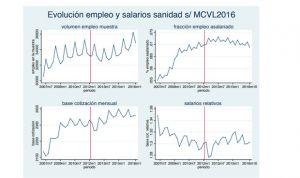 """""""Preocupante"""" deterioro del empleo en sanidad: más temporales que en 2007"""