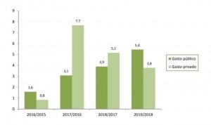 'Techo' histórico del gasto sanitario en España: 115.000 millones de euros