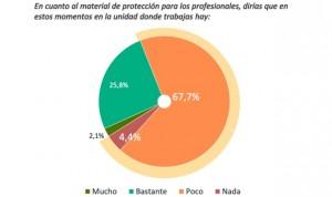 Coronavirus: 8 de cada 10 enfermeras trabajan con material reutilizado