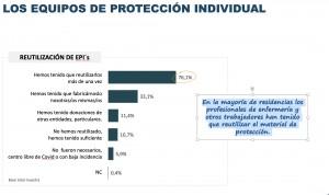 Covid19 en residencias: el 80% de las enfermeras, obligadas a reusar su EPI
