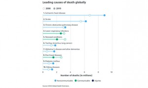Estas son las 10 principales causas de muerte en el mundo