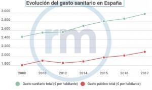Máximo histórico de gasto sanitario en España: 3.000 euros por habitante