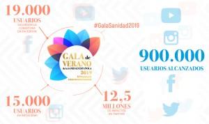 19.000 usuarios en Facebook y 15.000 en Instagram siguieron la #GalaSanidad