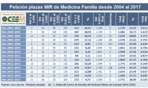 2017 deja a 2.353 MIR sin opción de aspirar a una plaza, un 22,3%