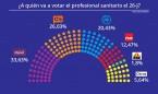 26-J: El profesional sanitario votará renovación política