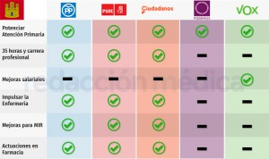 26M en Castilla-La Mancha: más empleo y más plazas MIR en el Sescam