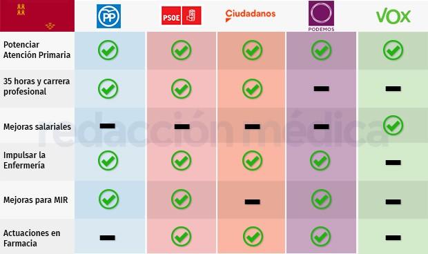 26M en Murcia: más plazas MIR y creación de la figura del enfermero escolar