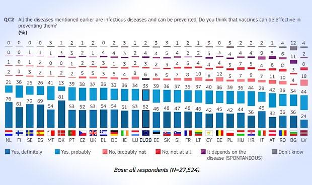 9 de cada 10 españoles confían en las vacunas; 10% más que la media europea