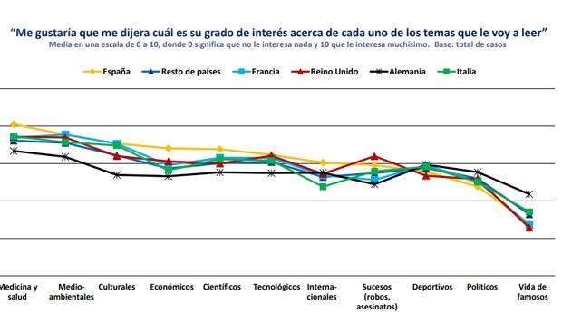 A los españoles les interesa tres veces más la Medicina que la prensa rosa