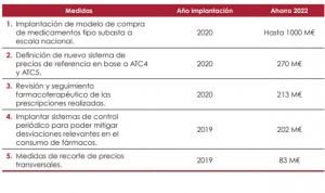 Airef: los nuevos precios de referencia ahorrarán 500 millones en dos años