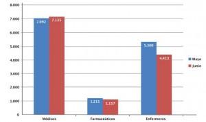 Alemania acapara dos tercios de las vacantes médicas europeas