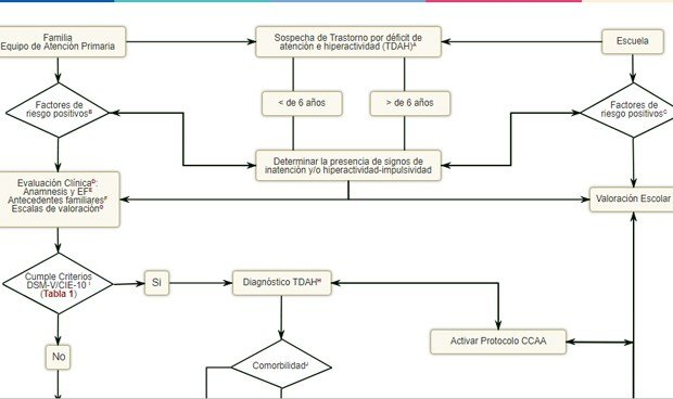 Así es el algoritmo de los pediatras españoles para diagnosticar TDAH
