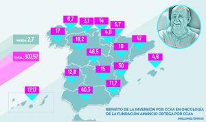 Así ha repartido Amancio Ortega 308 millones en los hospitales españoles