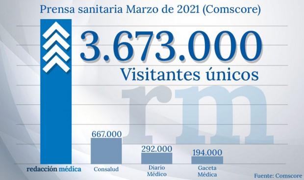 Redacción Médica registra 3,6M de visitantes únicos y 10M de views en marzo