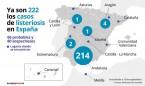 Aumentan a 222 los casos confirmados por el brote de listeriosis