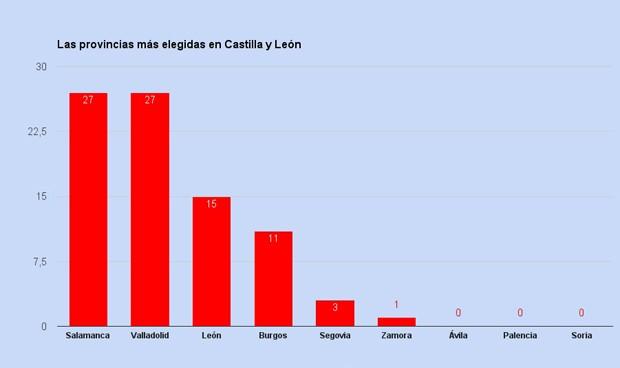 Ávila, Palencia y Soria aún no tienen nuevos MIR