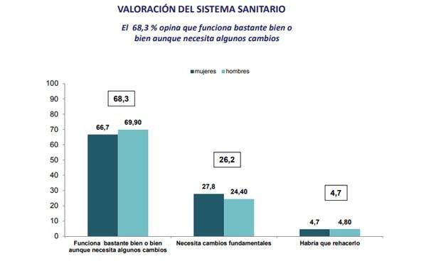 Barómetro sanitario 2018: menos satisfacción en Primaria, más en hospitales