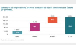 Cada empleo en la industria farmacéutica crea cuatro puestos indirectos más