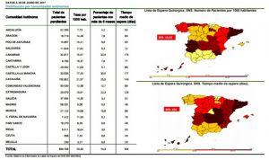 Cataluña tiene la mayor lista de espera quirúrgica y Cantabria en consultas