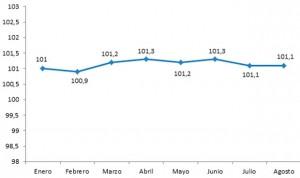 Cinco meses de estancamiento para la fabricación de productos farmacéuticos