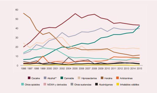 Cocaína y cannabis protagonizan el 40% de atenciones por droga en Urgencias