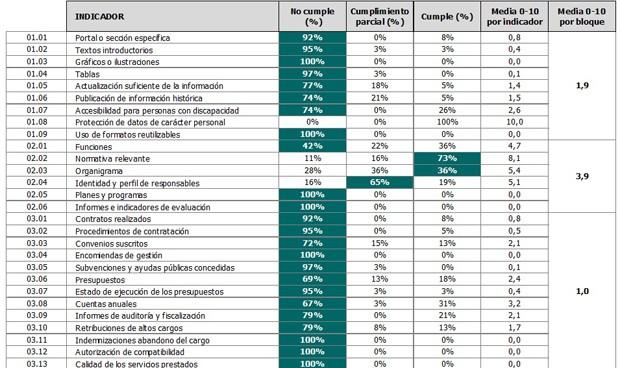 Colegios profesionales: las instituciones menos transparentes del Estado