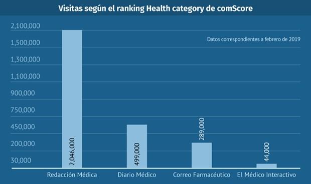 comScore 2019: Redacción Médica certifica 2 millones de visitas al mes