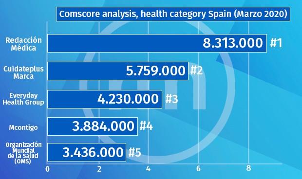 Comscore: Redacción Médica es la web de salud más leída en España